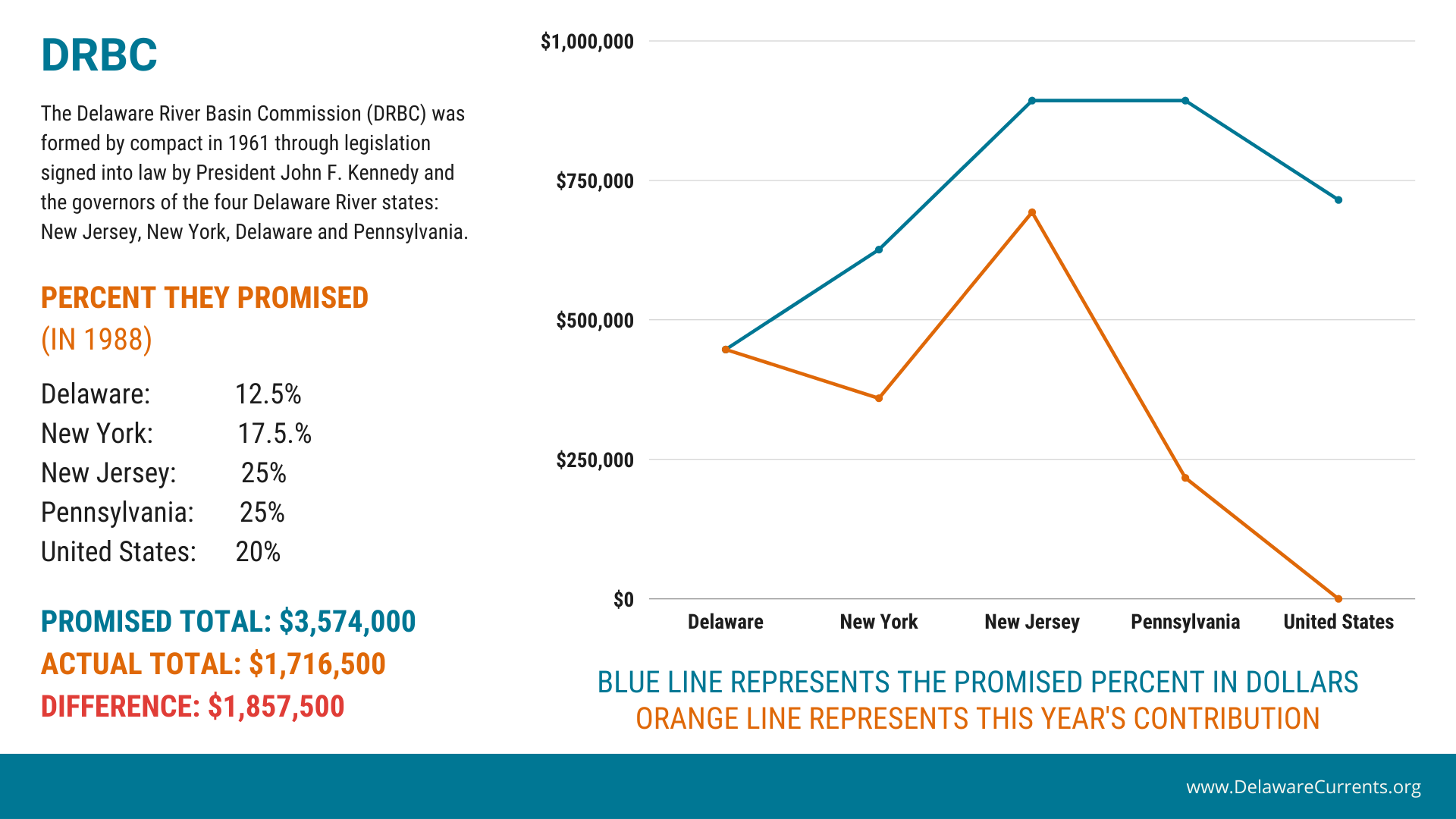 graphic showing the relationship between promised funding and actual funding for the Delaware River Basin Commission