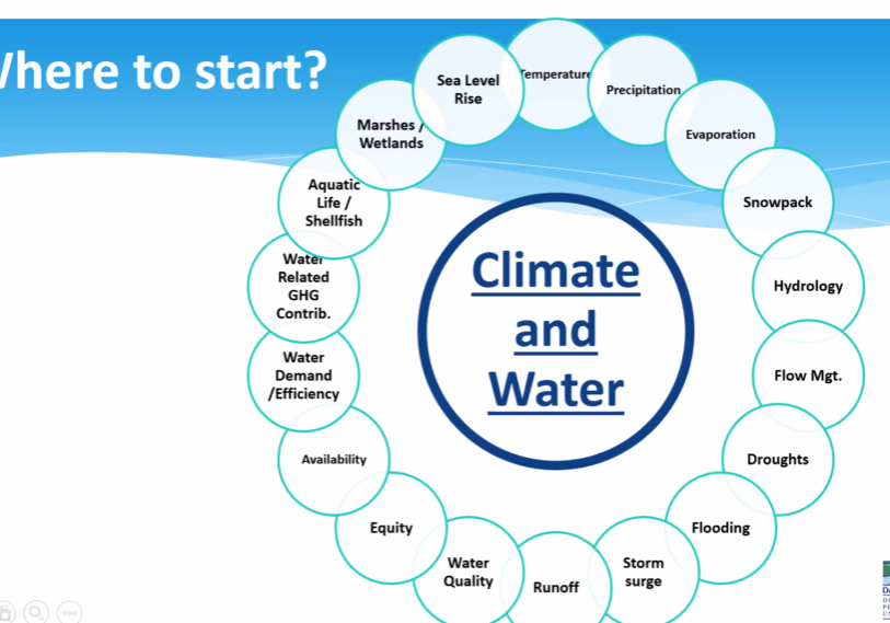 A screen shot of a slide indicating the multitude of water issues that are affected by climate change presented by DRBC Executive Director Steve Tambini to the Advisory Committee on Climate Change.